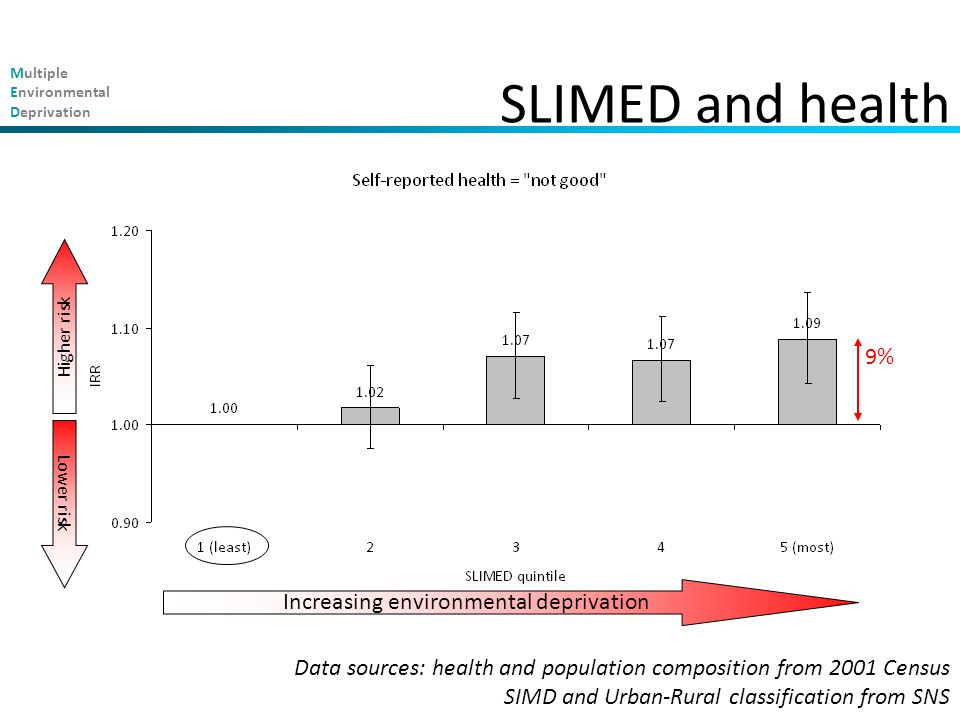Multiple Environmental Deprivation SLIMED and health Increasing environmental deprivation Higher risk Lower risk 9% Data sources: health and population composition from 2001 Census SIMD and Urban-Rural classification from SNS