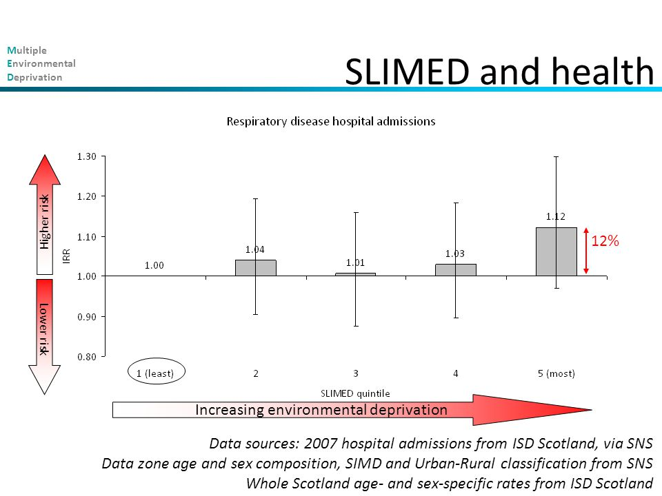 Multiple Environmental Deprivation SLIMED and health Increasing environmental deprivation Higher risk Lower risk 12% Data sources: 2007 hospital admissions from ISD Scotland, via SNS Data zone age and sex composition, SIMD and Urban-Rural classification from SNS Whole Scotland age- and sex-specific rates from ISD Scotland