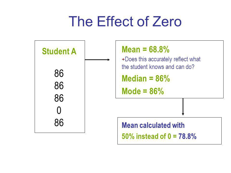 Zeros Kill Averages.