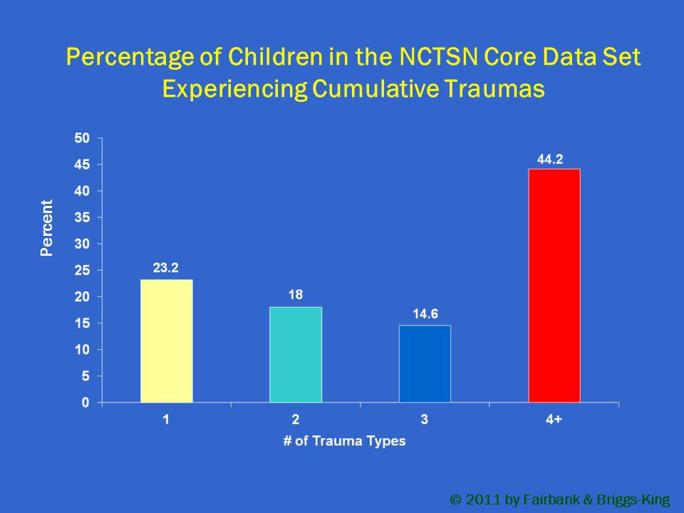 Percentage of Children in the NCTSN Core Data Set Experiencing Cumulative Traumas Percent © 2011 by Fairbank & Briggs-King