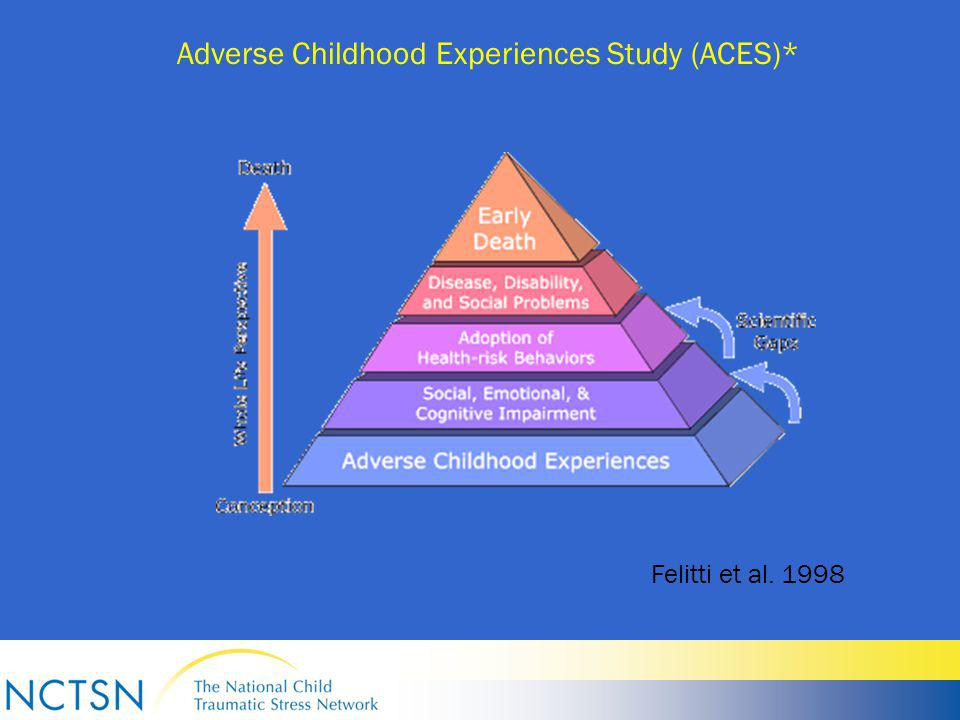 Adverse Childhood Experiences Study (ACES)* Felitti et al. 1998