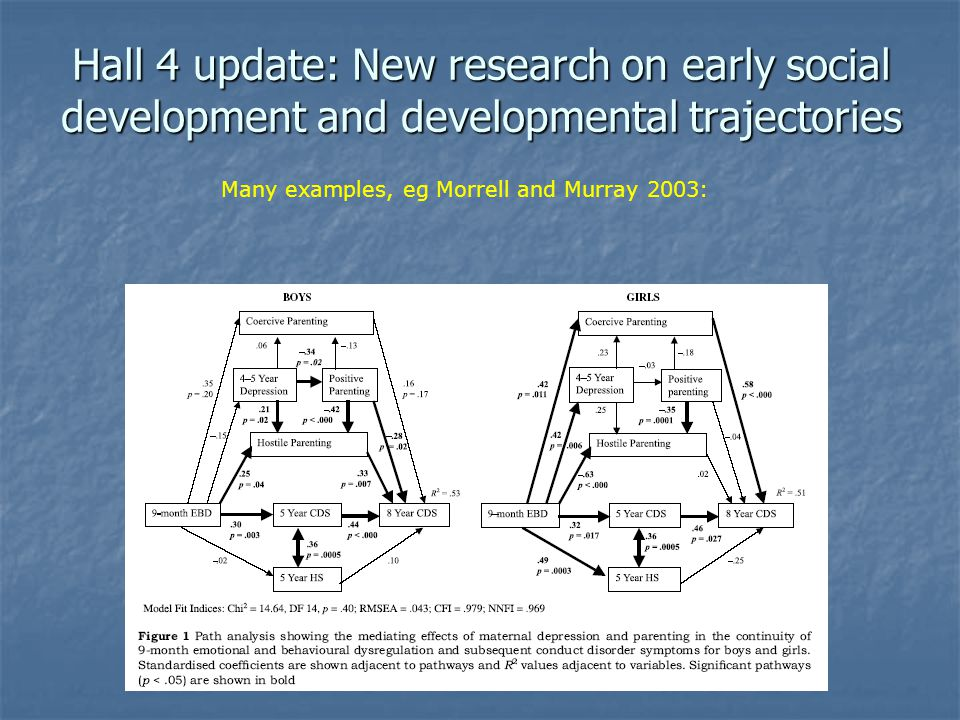 Hall 4 update: New research on early social development and developmental trajectories Many examples, eg Morrell and Murray 2003: