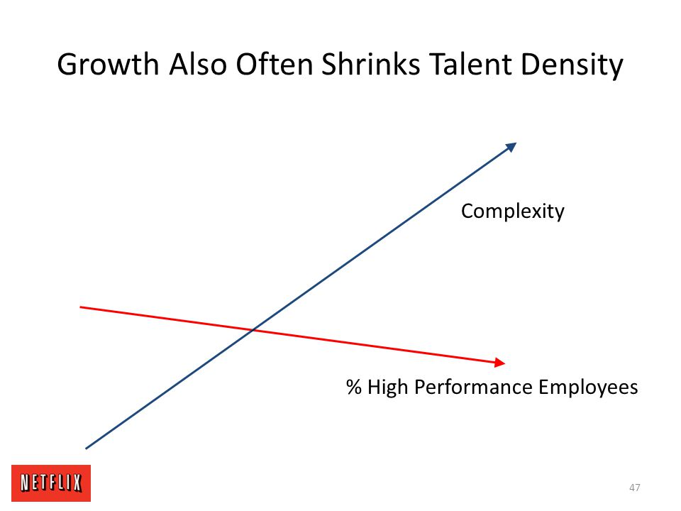 Growth Also Often Shrinks Talent Density % High Performance Employees Complexity 47