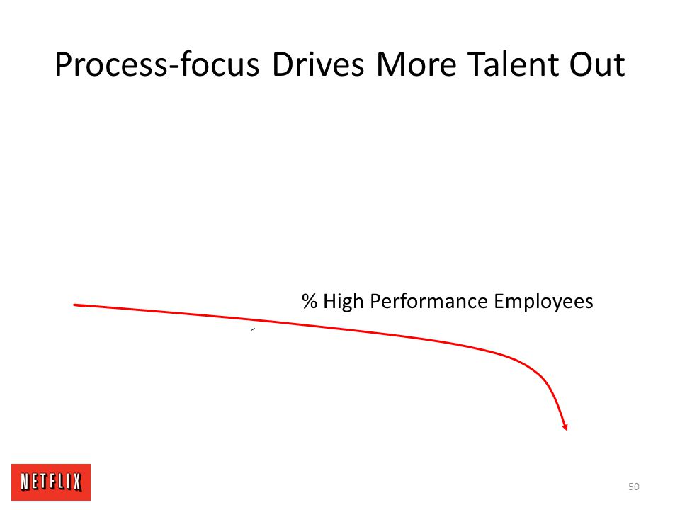 Process-focus Drives More Talent Out % High Performance Employees 50