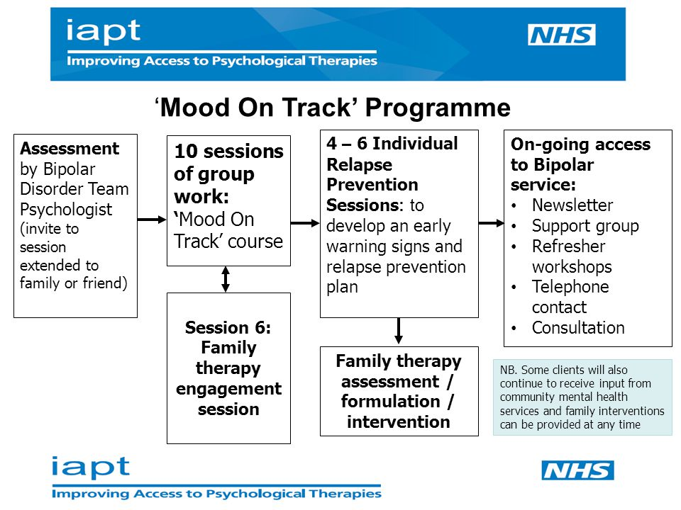 On-going access to Bipolar service: Newsletter Support group Refresher workshops Telephone contact Consultation 10 sessions of group work: 'Mood On Track' course 4 – 6 Individual Relapse Prevention Sessions : t o develop an early warning signs and relapse prevention plan 'Mood On Track' Programme Session 6: Family therapy engagement session Family therapy assessment / formulation / intervention NB.
