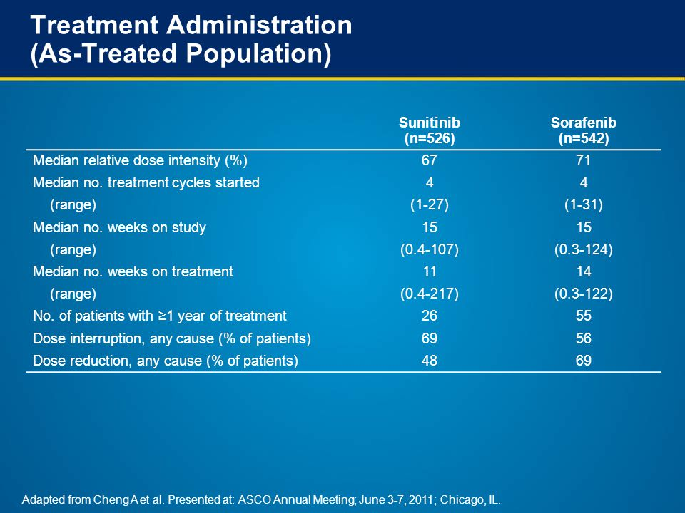 Treatment Administration (As-Treated Population) Sunitinib (n=526) Sorafenib (n=542) Median relative dose intensity (%)6771 Median no.