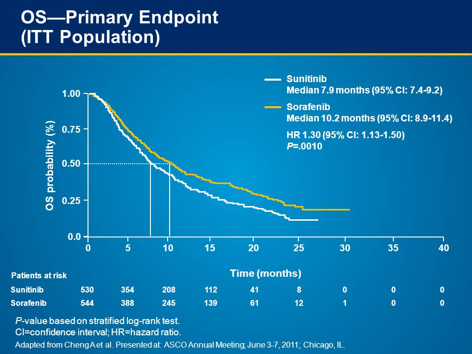 OS—Primary Endpoint (ITT Population) Sunitinib530354208112418000 Sorafenib5443882451396112100 Time (months) OS probability (%) 051015 0.0 2025303540 Sunitinib Median 7.9 months (95% CI: 7.4-9.2) Sorafenib Median 10.2 months (95% CI: 8.9-11.4) 1.00 0.75 0.50 0.25 HR 1.30 (95% CI: 1.13-1.50) P=.0010 Patients at risk P-value based on stratified log-rank test.