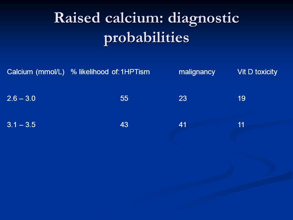 Raised calcium: diagnostic probabilities Calcium (mmol/L) % likelihood of:1HPTismmalignancyVit D toxicity 2.6 – 3.0552319 3.1 – 3.5434111