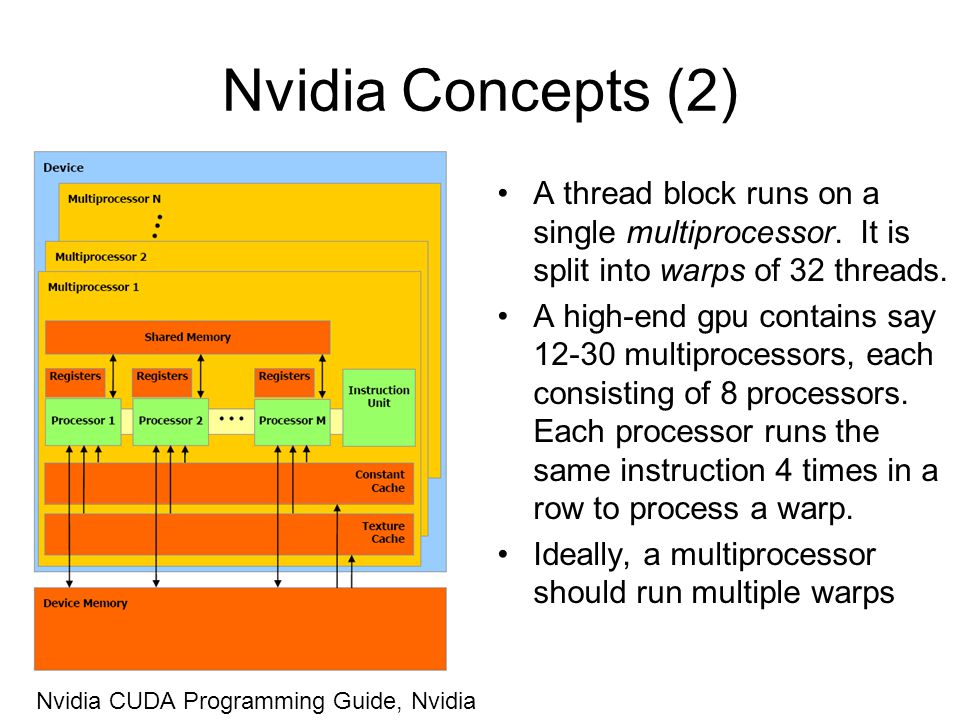 Nvidia Concepts (2) A thread block runs on a single multiprocessor. It is split into warps of 32 threads. A high-end gpu contains say 12-30 multiproce