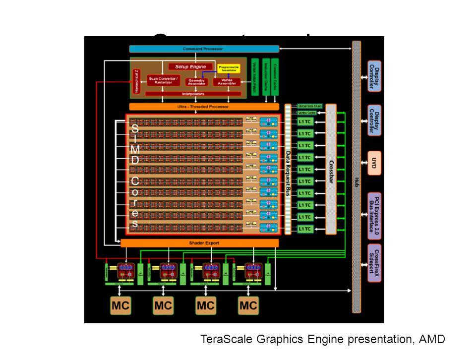 Current cards TeraScale Graphics Engine presentation, AMD