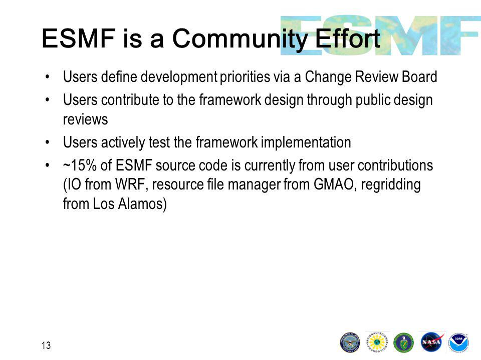 13 ESMF is a Community Effort Users define development priorities via a Change Review Board Users contribute to the framework design through public design reviews Users actively test the framework implementation ~15% of ESMF source code is currently from user contributions (IO from WRF, resource file manager from GMAO, regridding from Los Alamos)