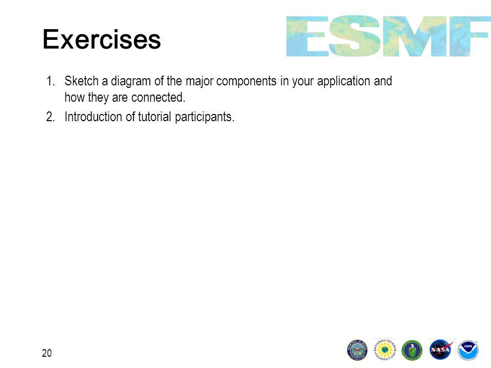 20 Exercises 1.Sketch a diagram of the major components in your application and how they are connected.