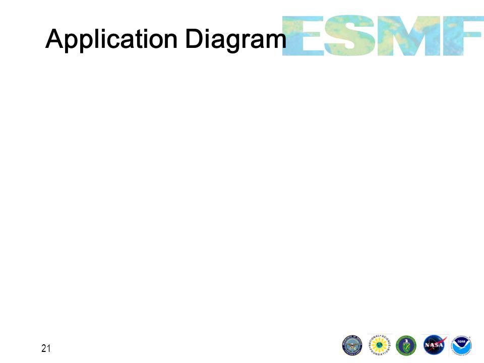21 Application Diagram
