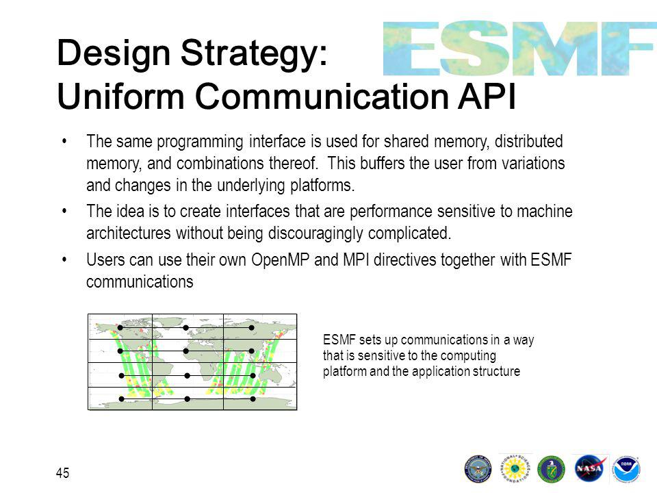 45 Design Strategy: Uniform Communication API The same programming interface is used for shared memory, distributed memory, and combinations thereof.