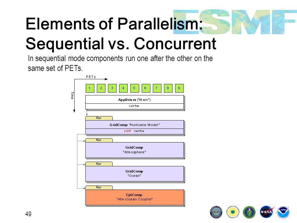 49 Elements of Parallelism: Sequential vs.