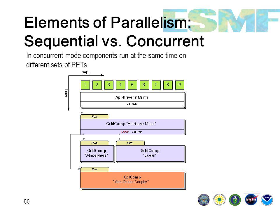 50 Elements of Parallelism: Sequential vs.