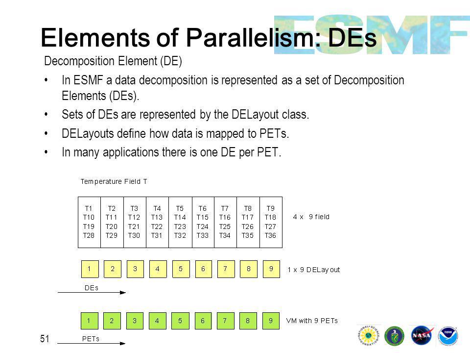 51 Elements of Parallelism: DEs Decomposition Element (DE) In ESMF a data decomposition is represented as a set of Decomposition Elements (DEs).