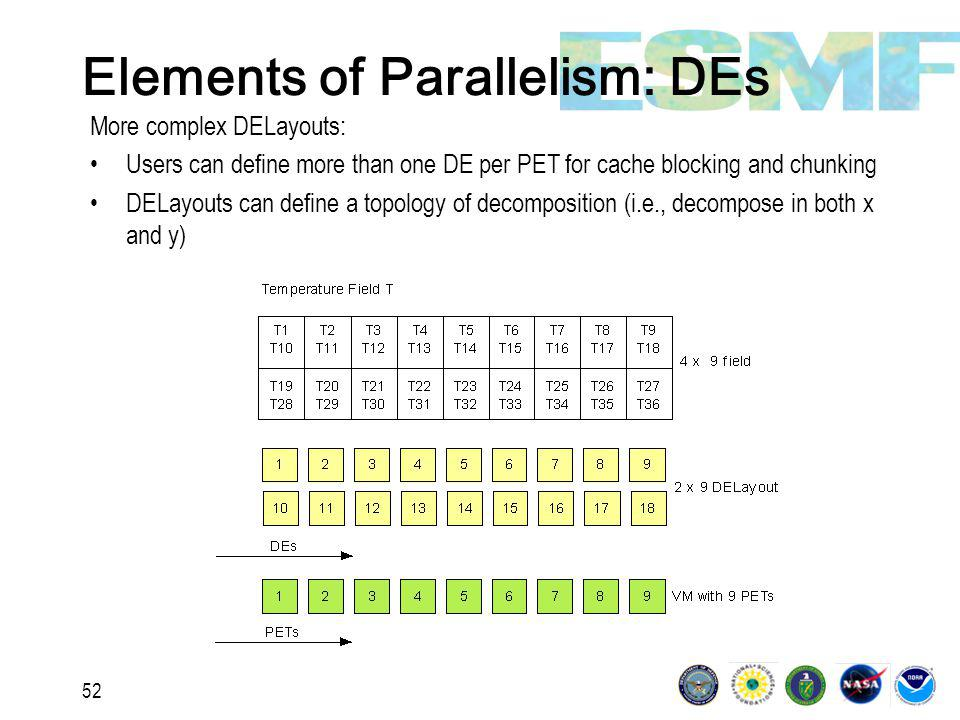 52 Elements of Parallelism: DEs More complex DELayouts: Users can define more than one DE per PET for cache blocking and chunking DELayouts can define a topology of decomposition (i.e., decompose in both x and y)