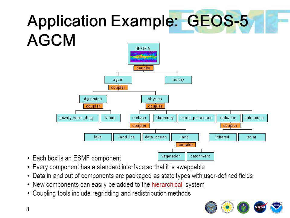 19 1 BACKGROUND, GOALS, AND SCOPE Overview ESMF and the Community ESMF and Related Projects Exercises