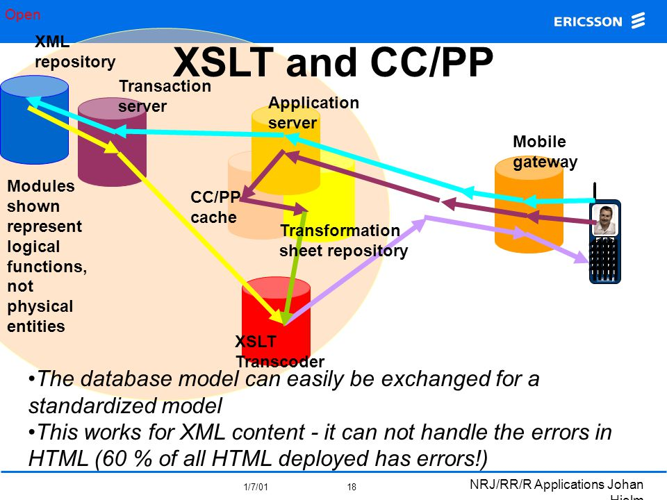 Open 1/7/01 NRJ/RR/R Applications Johan Hjelm 18 XSLT and CC/PP 11111 11111 11111 11111 11111 Mobile gateway Application server Transaction server XML repository CC/PP cache Transformation sheet repository XSLT Transcoder Modules shown represent logical functions, not physical entities The database model can easily be exchanged for a standardized model This works for XML content - it can not handle the errors in HTML (60 % of all HTML deployed has errors!)