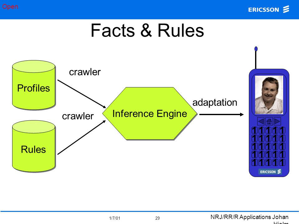 Open 1/7/01 NRJ/RR/R Applications Johan Hjelm 29 Facts & Rules Inference Engine Profiles Rules 11111 11111 11111 11111 11111 crawler adaptation