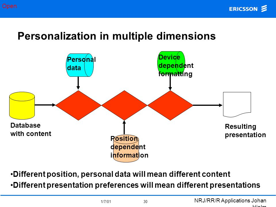 Open 1/7/01 NRJ/RR/R Applications Johan Hjelm 30 Personalization in multiple dimensions Database with content Personal data Position dependent informa