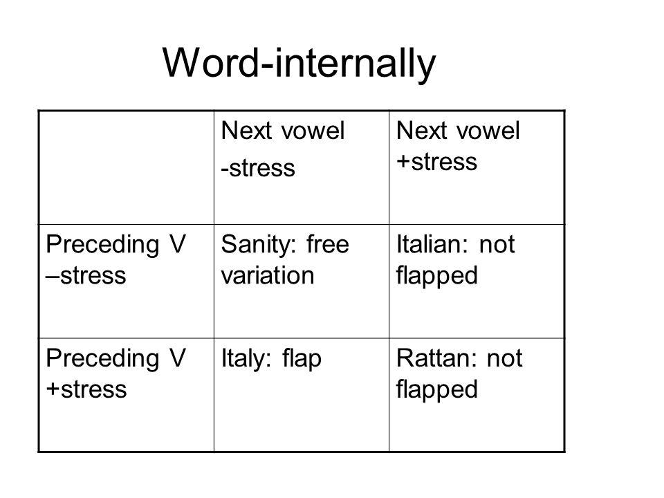 Word-internally Next vowel -stress Next vowel +stress Preceding V –stress Sanity: free variation Italian: not flapped Preceding V +stress Italy: flapRattan: not flapped