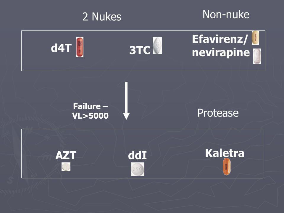 ddI d4T AZT 3TC 2 Nukes Non-nuke Efavirenz/ nevirapine Protease Kaletra Failure – VL>5000