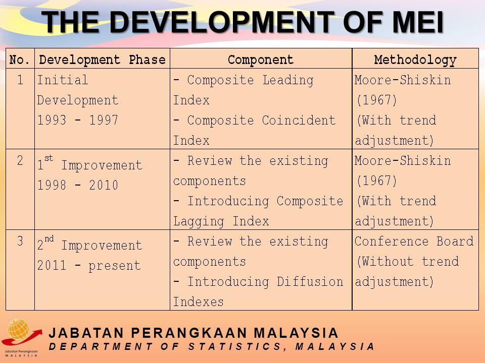 THE DEVELOPMENT OF MEI JABATAN PERANGKAAN MALAYSIA DEPARTMENT OF STATISTICS, MALAYSIA