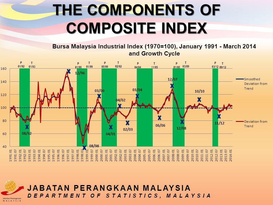 JABATAN PERANGKAAN MALAYSIA DEPARTMENT OF STATISTICS, MALAYSIA THE COMPONENTS OF COMPOSITE INDEX