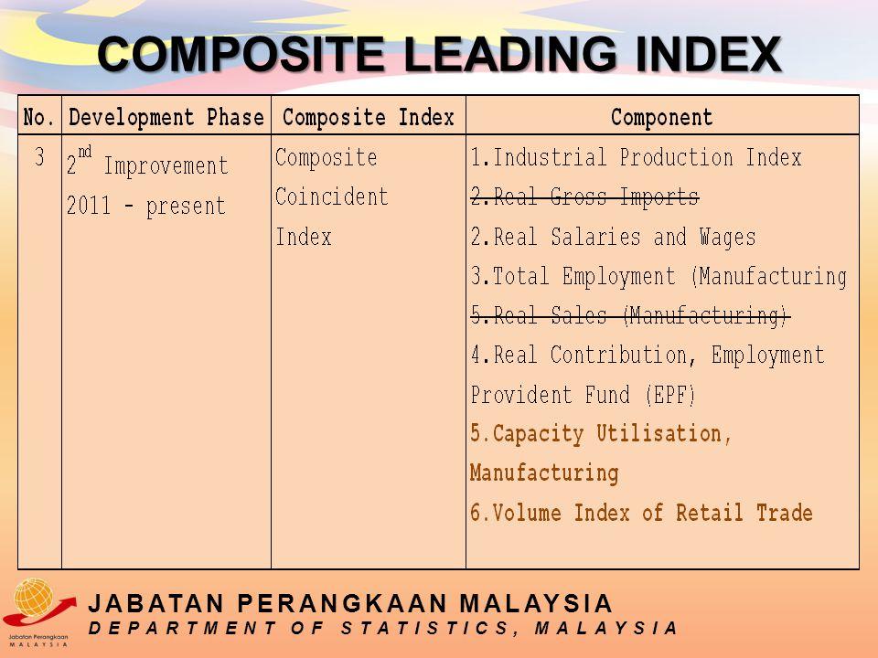 JABATAN PERANGKAAN MALAYSIA DEPARTMENT OF STATISTICS, MALAYSIA COMPOSITE LEADING INDEX