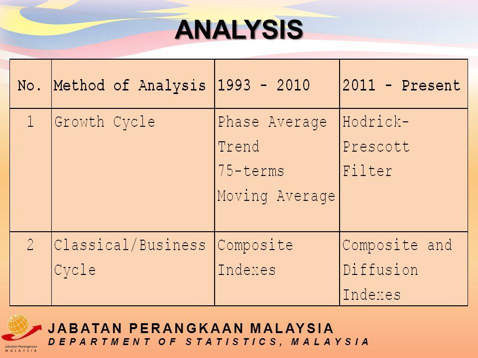 JABATAN PERANGKAAN MALAYSIA DEPARTMENT OF STATISTICS, MALAYSIA ANALYSIS