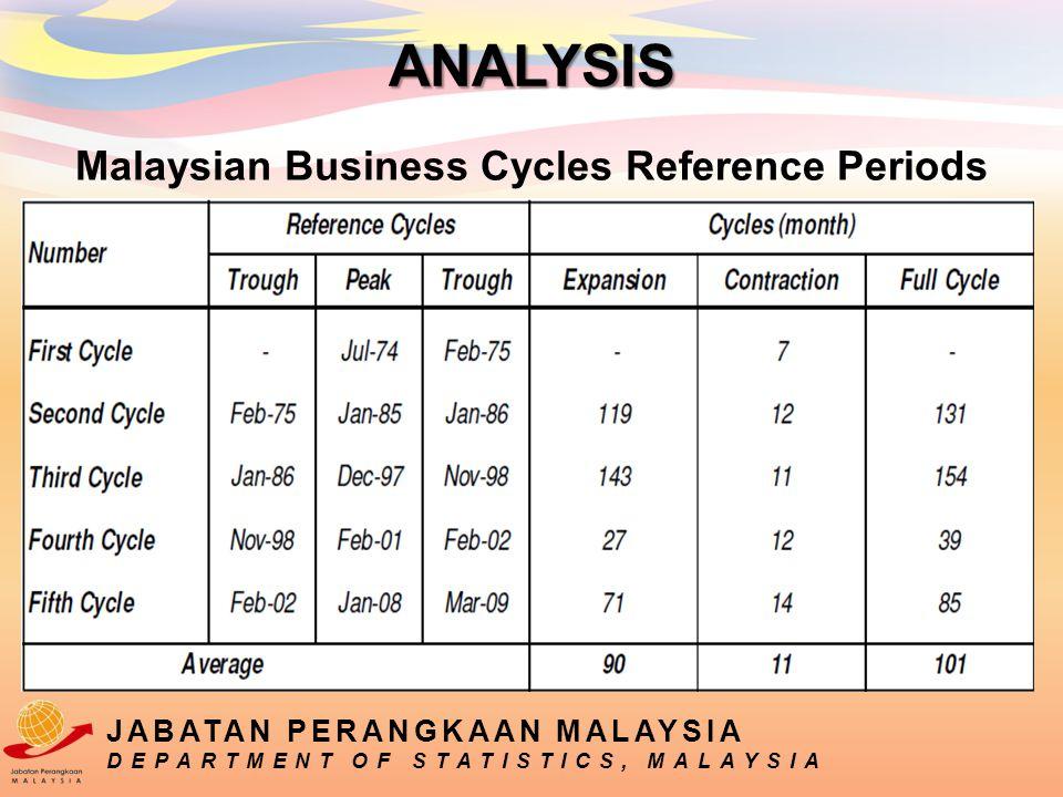 Malaysian Business Cycles Reference Periods JABATAN PERANGKAAN MALAYSIA DEPARTMENT OF STATISTICS, MALAYSIA ANALYSIS
