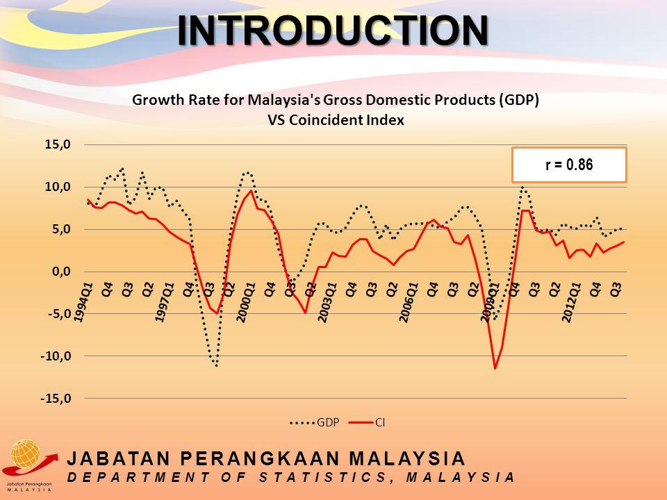 r = 0.86 INTRODUCTION JABATAN PERANGKAAN MALAYSIA DEPARTMENT OF STATISTICS, MALAYSIA