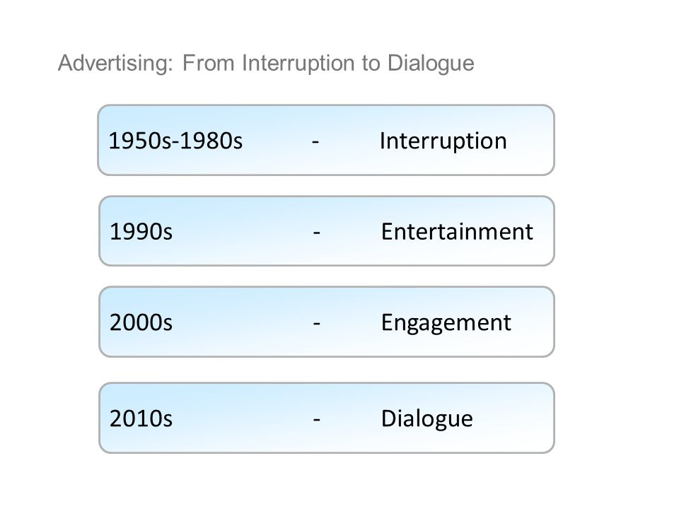 1950s-1980s-Interruption 1990s-Entertainment 2000s-Engagement 2010s-Dialogue Advertising: From Interruption to Dialogue