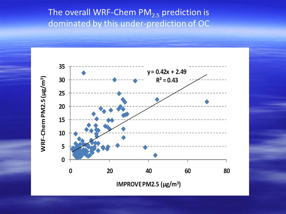 The overall WRF-Chem PM 2.5 prediction is dominated by this under-prediction of OC