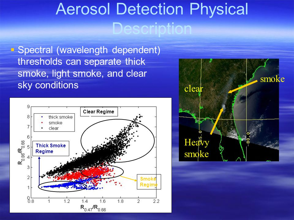  Spectral (wavelength dependent) thresholds can separate thick smoke, light smoke, and clear sky conditions Aerosol Detection Physical Description Heavy smoke clear smoke Clear Regime Smoke Regime Thick Smoke Regime