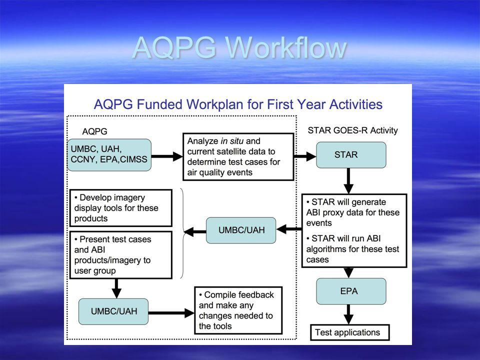AQPG Workflow