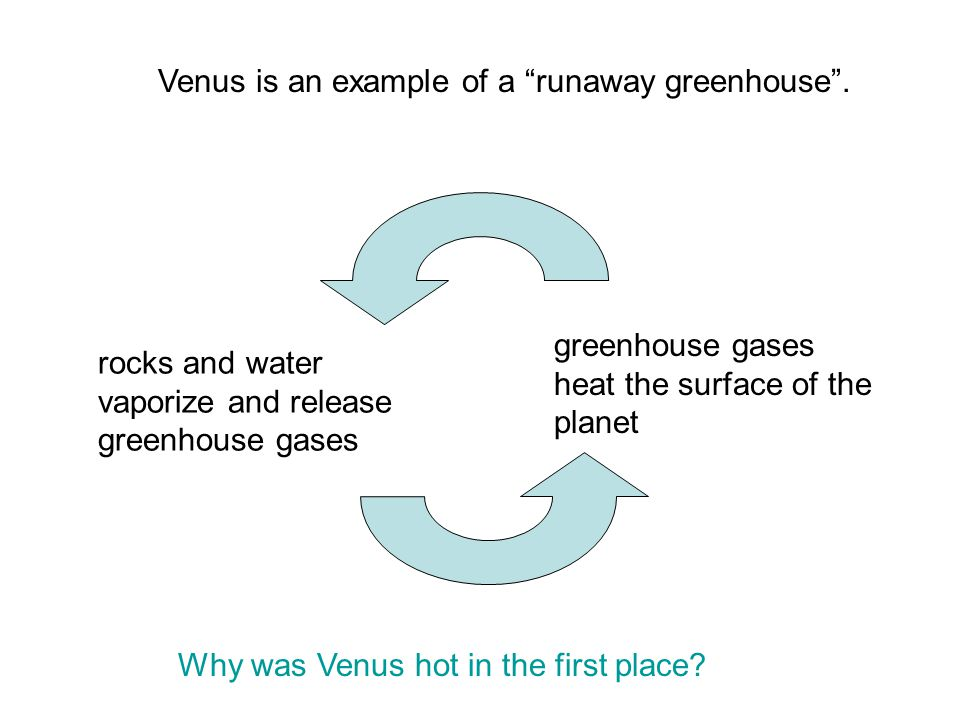 Venus is an example of a runaway greenhouse .