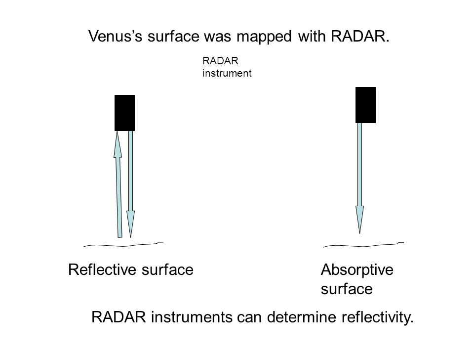 Venus's surface was mapped with RADAR.