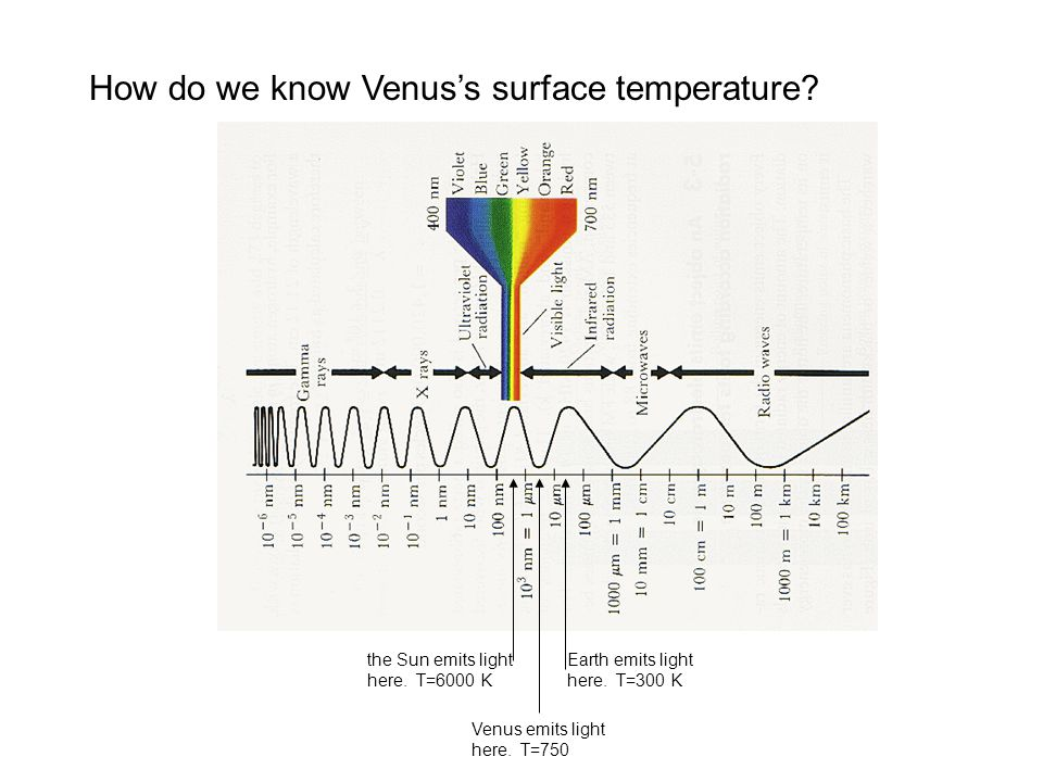 How do we know Venus's surface temperature. Earth emits light here.