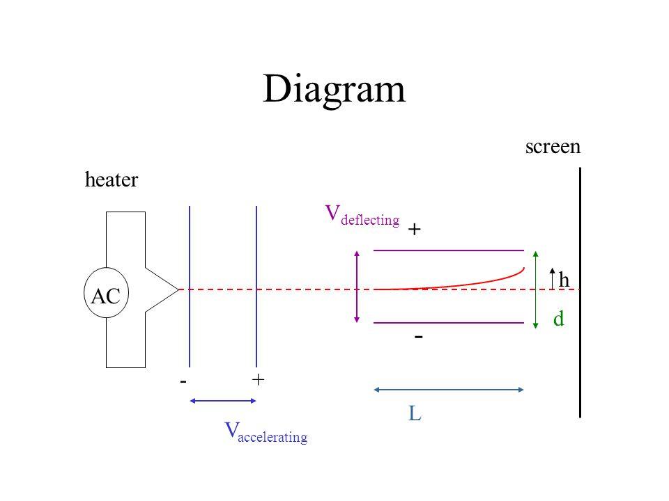 Diagram AC screen +- V accelerating + - V deflecting L d h heater