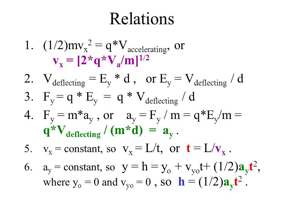 Relations 1.(1/2)mv x 2 = q*V accelerating, or v x = [2*q*V a /m] 1/2 2.V deflecting = E y * d, or E y = V deflecting / d 3.F y = q * E y = q * V deflecting / d 4.F y = m*a y, or a y = F y / m = q*E y /m = q*V deflecting / (m*d) = a y.