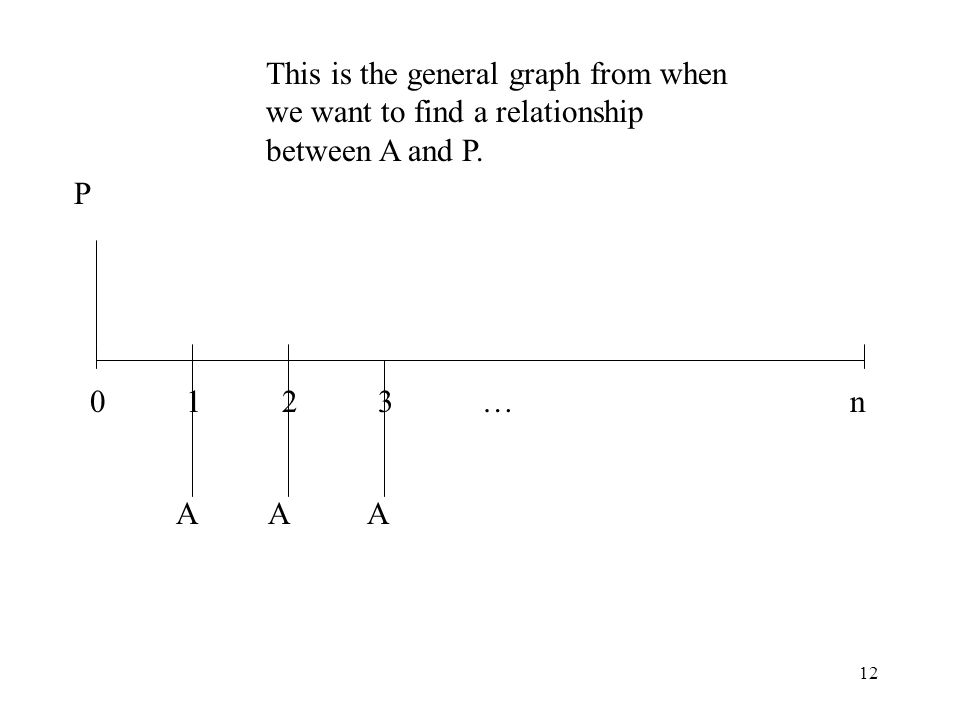 12 0 1 2 3 …n A A A P This is the general graph from when we want to find a relationship between A and P.