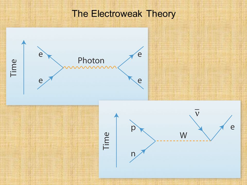 The Electroweak Theory
