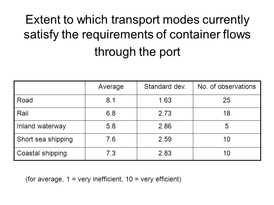 Extent to which transport modes currently satisfy the requirements of container flows through the port AverageStandard dev.No.