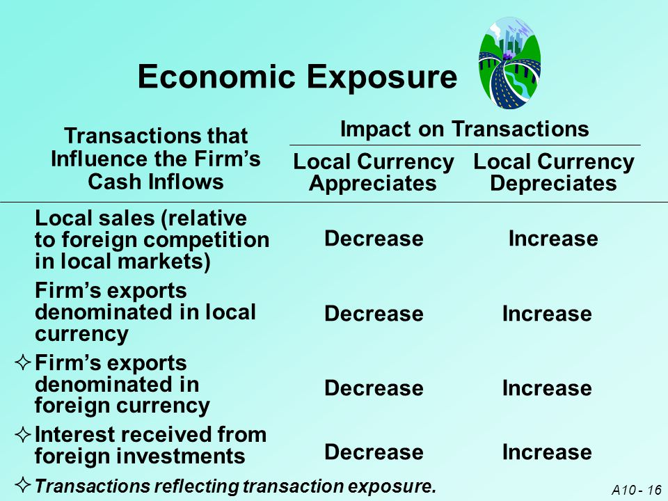 A10 - 16 Economic Exposure Transactions that Influence the Firm's Cash Inflows Local Currency Appreciates Local Currency Depreciates Local sales (rela
