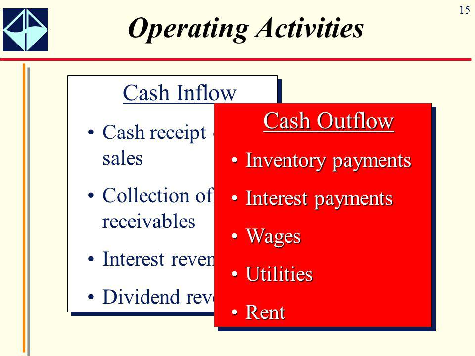 15 Operating Activities Cash Inflow Cash receipt of sales Collection of receivables Interest revenue Dividend revenue Cash Inflow Cash receipt of sale