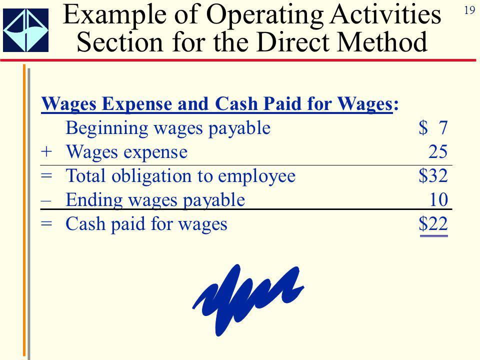 19 Wages Expense and Cash Paid for Wages: Beginning wages payable$ 7 +Wages expense25 =Total obligation to employee$32 –Ending wages payable10 =Cash p