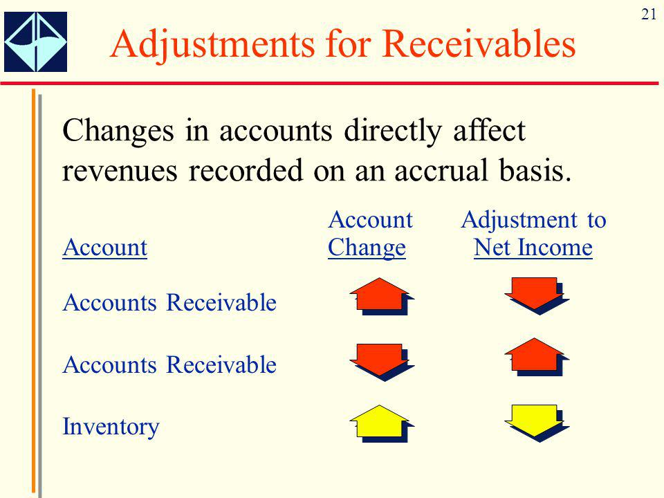 21 Adjustments for Receivables Changes in accounts directly affect revenues recorded on an accrual basis. AccountAdjustment to AccountChange Net Incom